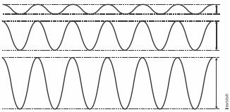 (EEAR) Analisando a figura do gráfico que representa três ondas sonoras produzidas pela mesma fonte, assinale a alternativa correta para os três casos representados.