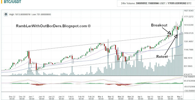 Bitcoin price chart showing breakout from price channel