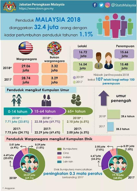Statistik, lelaki lebih ramai dari perempuan, jabatan perangkaan malaysia, stats malaysia, bilangan penduduk malaysia