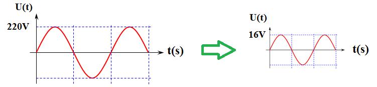 خاصية محول كهربائي خافض
