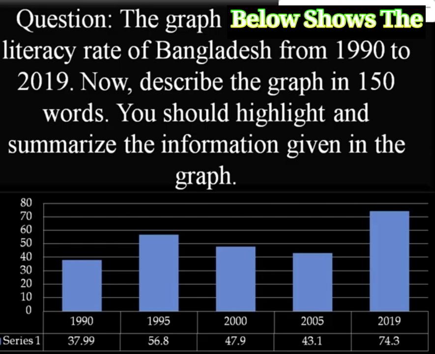 একটি Graph And Chart দিয়ে অনেক |Graph and Chart লেখার নিয়ম |Graph লেখার সহজ নিয়ম