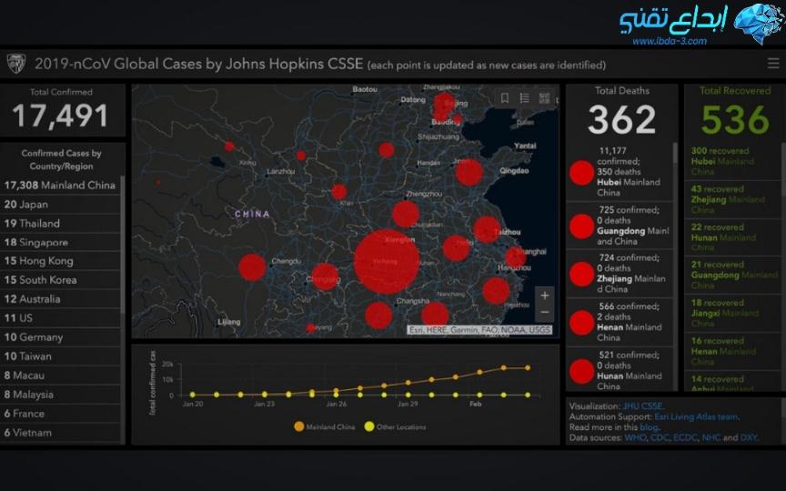 كيف اثر فيروس كورونا علي شركات التكنولوجيا - شاشات تتبع تعرض كافة المعلومات حول الفيروس التاجي