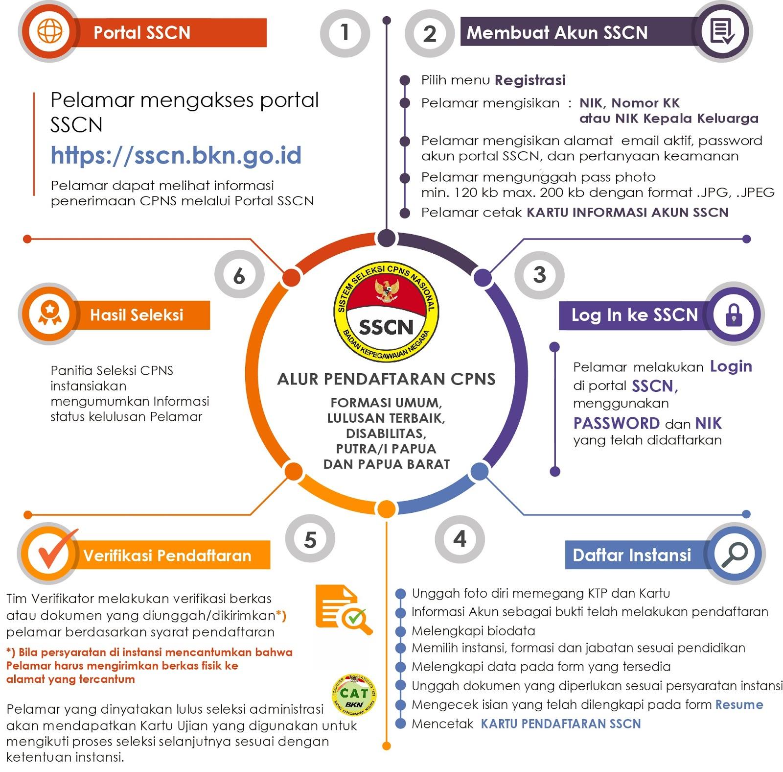 cara pendaftaran CPNS