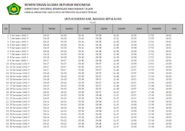 Jadwal Imsakiyah Ramadhan 1442 H Kabupaten Banggai Kepulauan, Provinsi Sulawesi Tengah