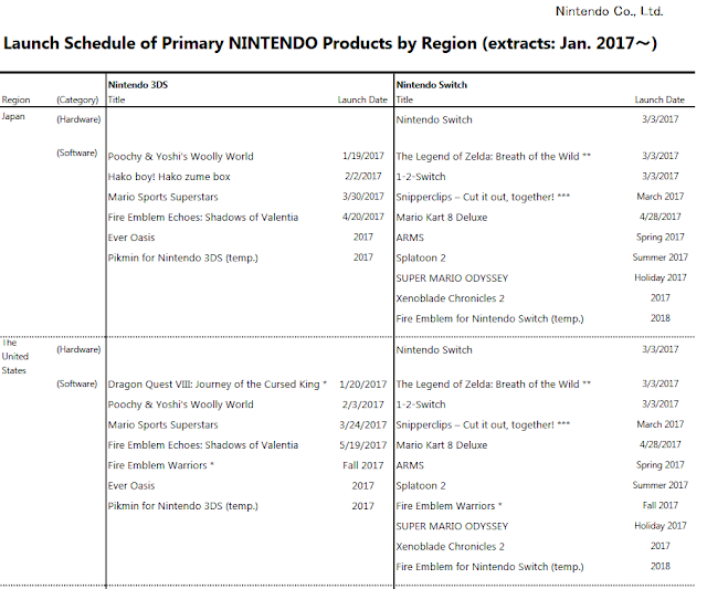 February 2017 Nintendo 3DS Switch launch products schedule investor relations