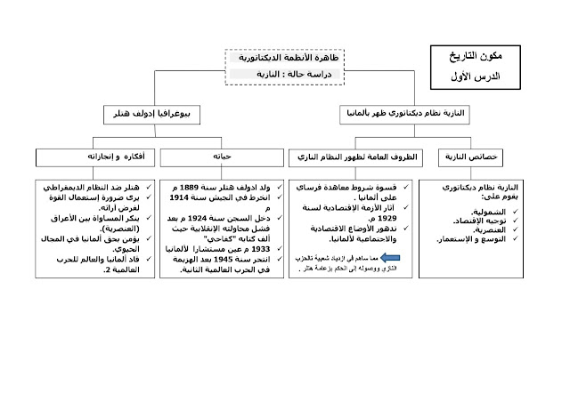 دروس الاجتماعيات للثالثة إعدادي على شكل خطاطات  وفق الإطار المرجعي المحين - دورة 2021