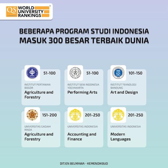13 Program Studi Di Kampus Indonesia Masuk Dalam 300 Besar Program Studi Terbaik Dunia