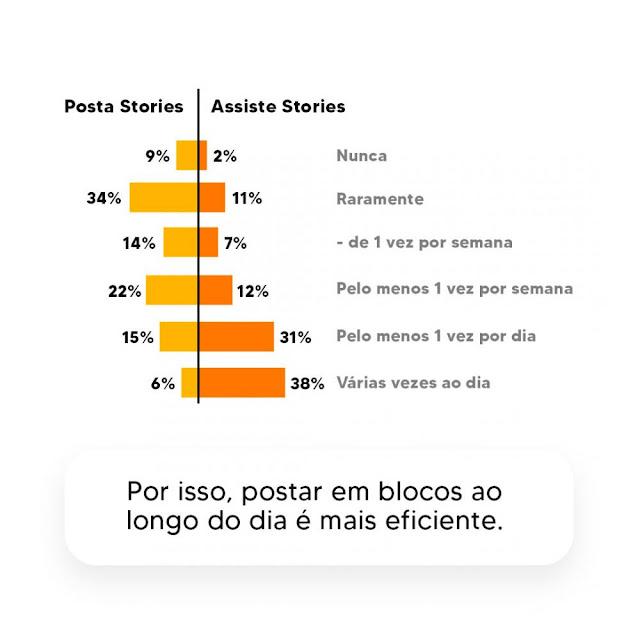 Os brasileiros adoram os Stories no Instagram e assistem várias vezes ao dia! Saiba como bombar no seu store de uma forma correta.