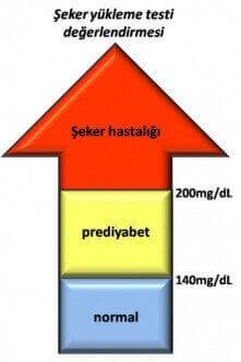 Şeker yükleme testi değerleri