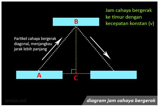 Struktur jam cahaya yang bergerak