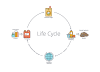 PureCycle Lifecycle (Credit: PureCycle Technologies) Click to Enlarge.