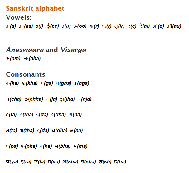 Sanskrit Alphabets