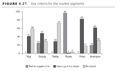 Key criteria for the market segments