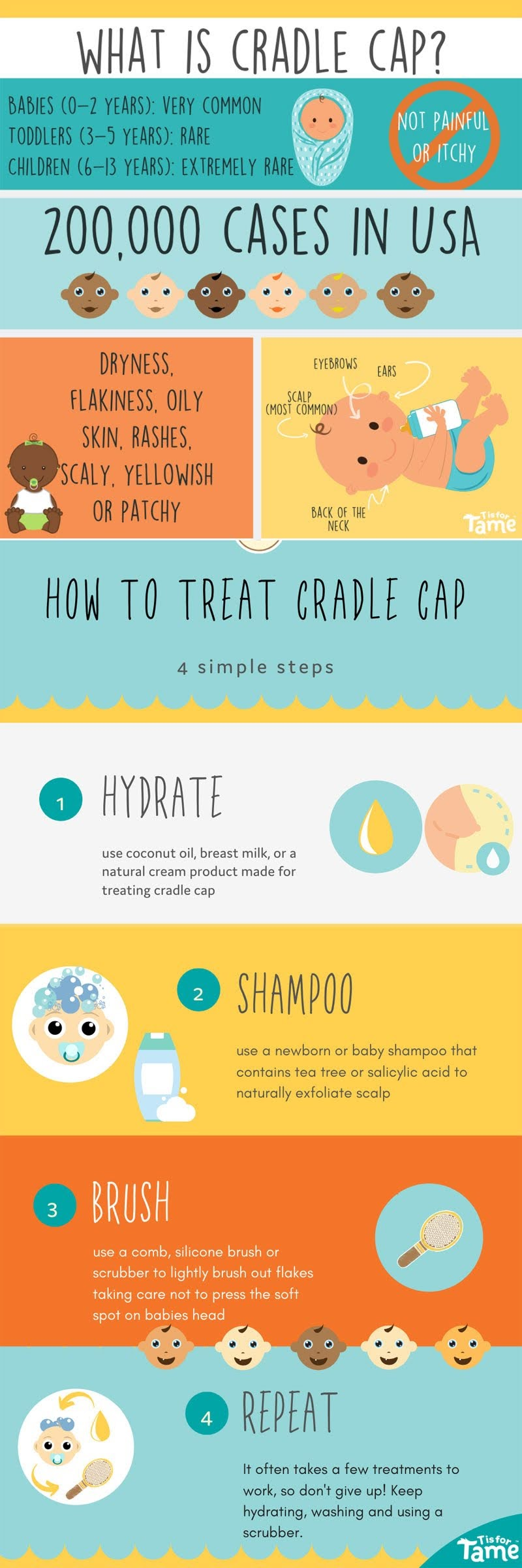 What is Cradle Cap? #infographic