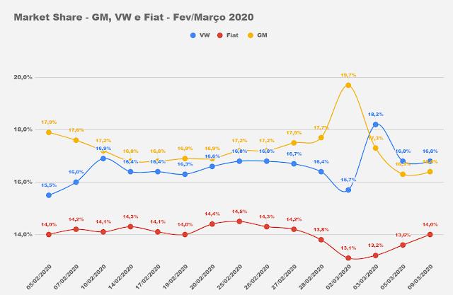 Volkswagen é líder de vendas no Brasil em março de 2020
