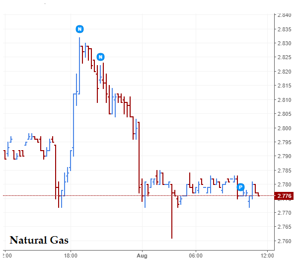 Natural Gas and Crude Oil Prices – What to expect? – Generatebucks.com