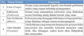 4 Tingkatan Norma