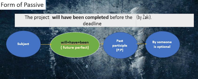 Form of Passive in the future perfect tense