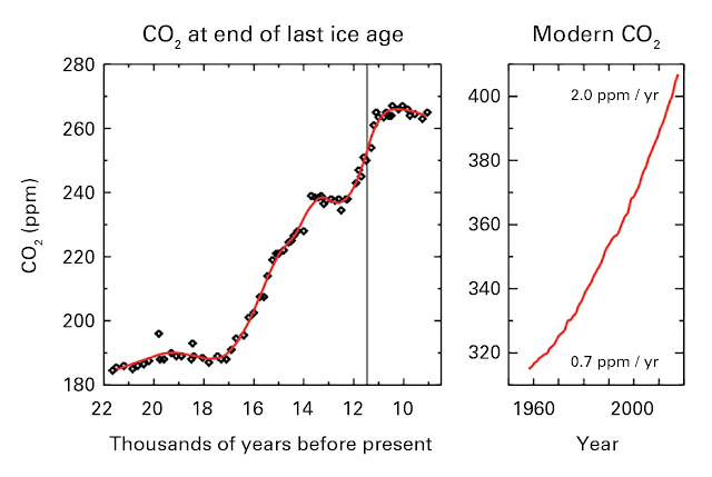 Greenhouse gas concentrations surge to new record
