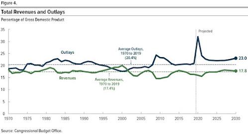 Quando a dívida do governo explode em tamanho, quais opções os países têm? 2