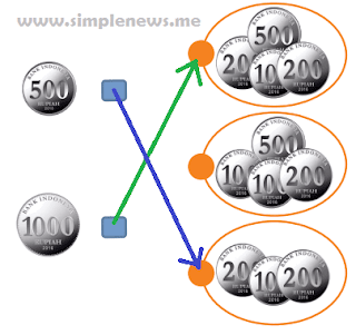 Pasangkan kelompok uang logam www.simplenews.me