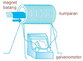 Good Morning Revival Pengertian Induksi Elektromagnetik Hukum Faraday Hukum Lenz Gaya Gerak