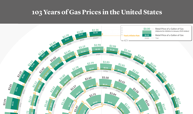 103 Years of Gas Prices in the United States