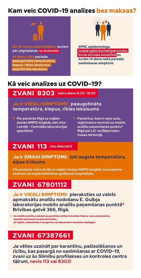 Infografikas par Covid-2019 analīžu veikšanas algoritmu