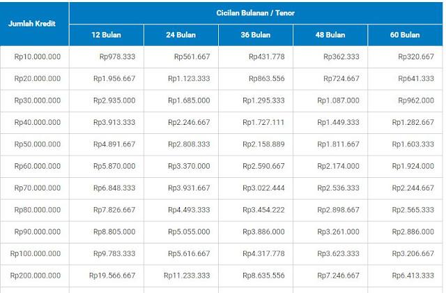 Tabel Angsuran Kupedes 200 juta