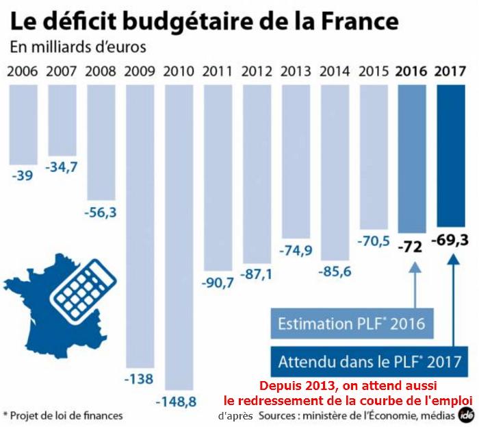 """Résultat de recherche d'images pour """"déficit budgétaire 2017"""""""