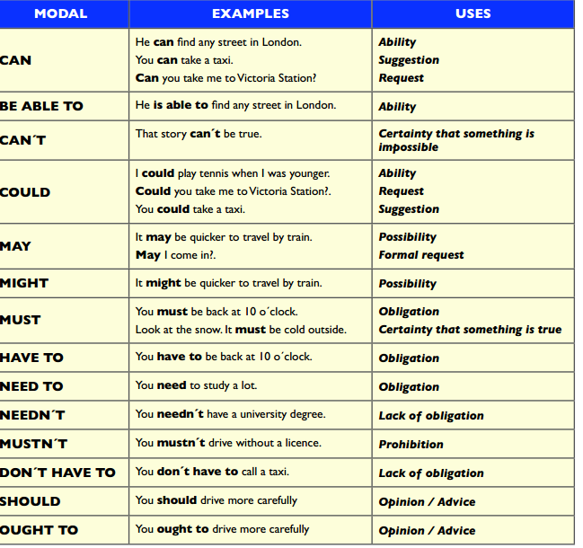 Auxiliary verbs particular uses
