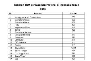 Sebaran TBM Berdasarkan Provinsi Di Indonesia (1)