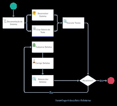 Processo de Desenvolvimento e Teste
