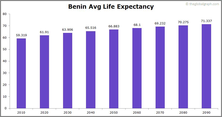 Benin  Avg Life Expectancy