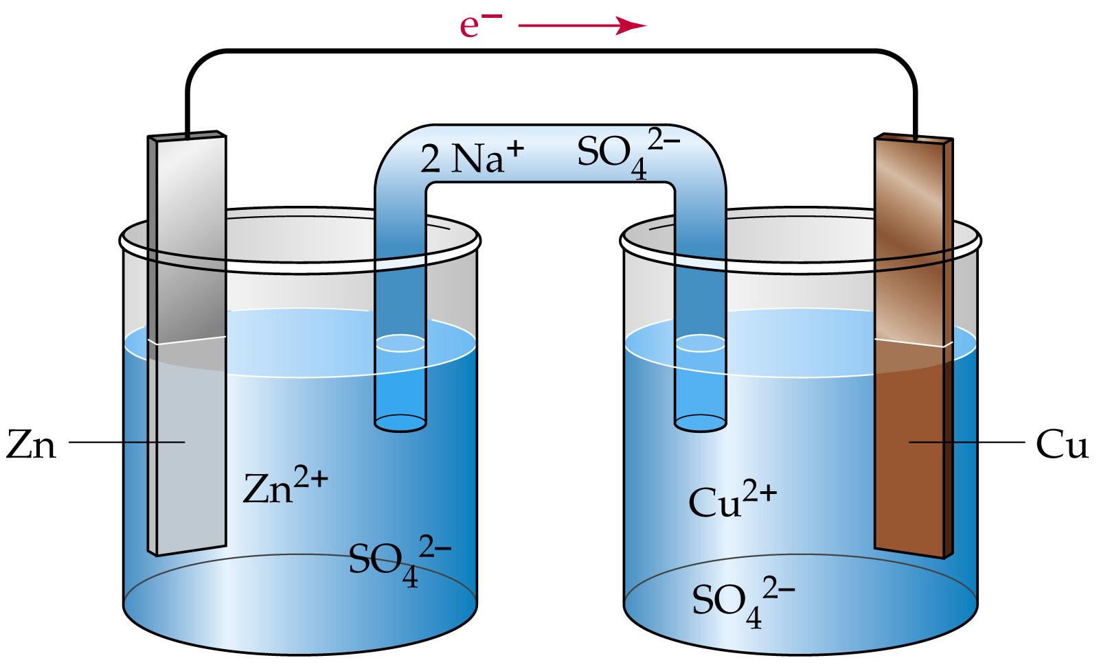 CBSE Class 12 Chemistry Notes - Electrochemistry