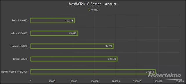 MediaTek G Series Benchmark Antutu