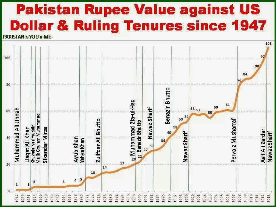 Pakistan forex reserves