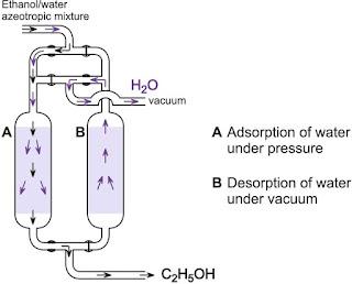 Aplikasi Kimia : Pembuatan Etanol Skala Pabrik dan Aplikasinya