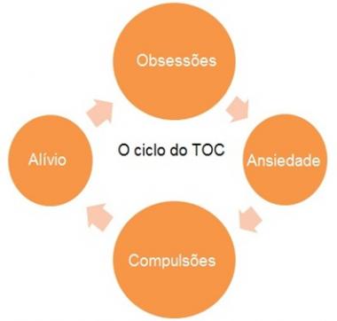 TOC - Transtorno Obsessivo Compulsivo