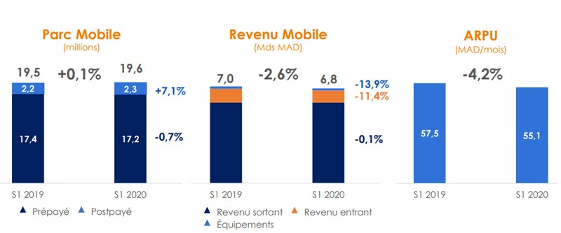 mobile-s1-2020-iam