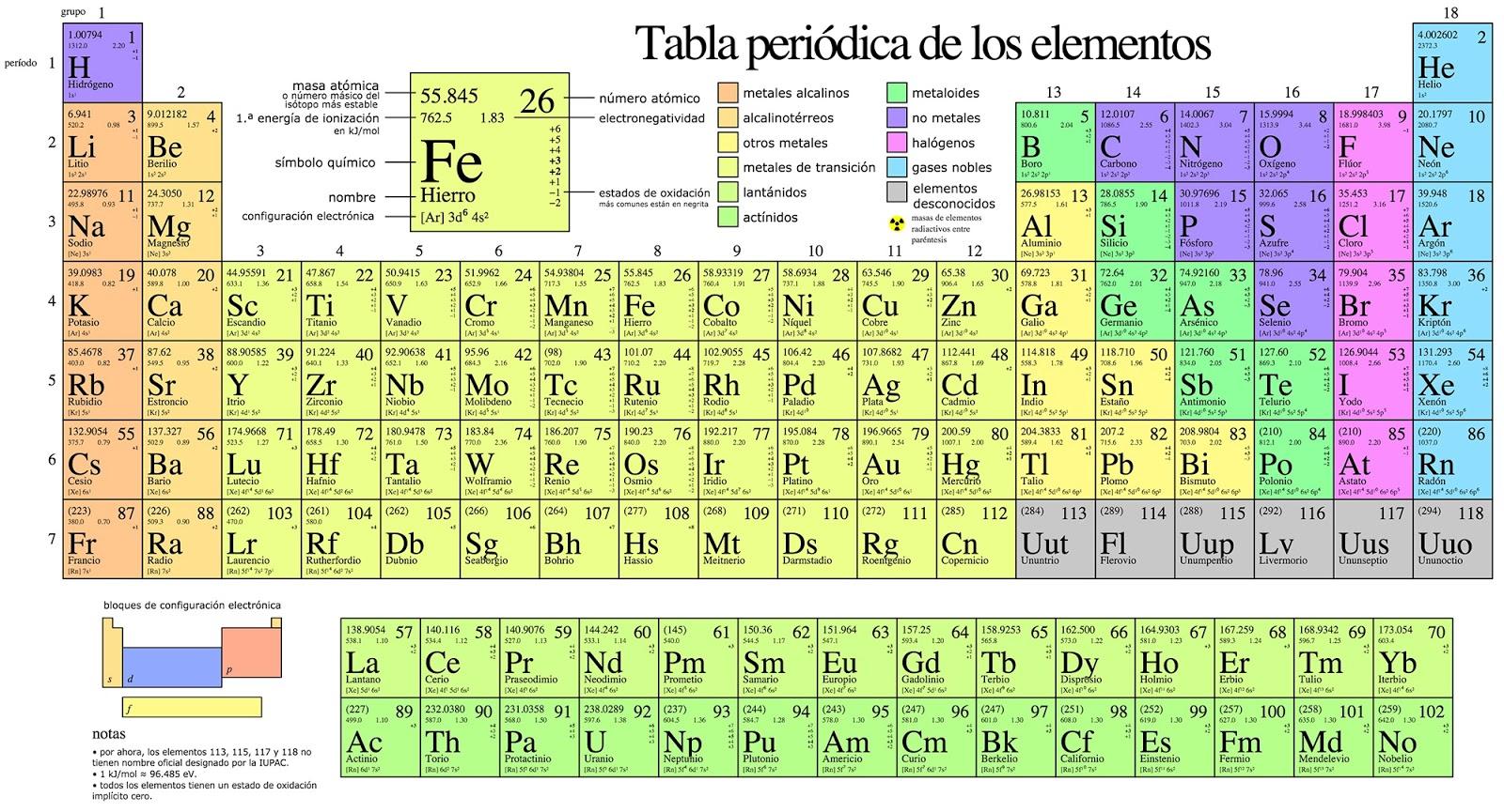 La tabla periodica y sus enlaces quimicos historia de la tabla triadas de dbereiner el primer intento de clasificacin sistemtica lo constituy el estudio realizado por dbereiner quien de acuerdo con su gran urtaz Image collections