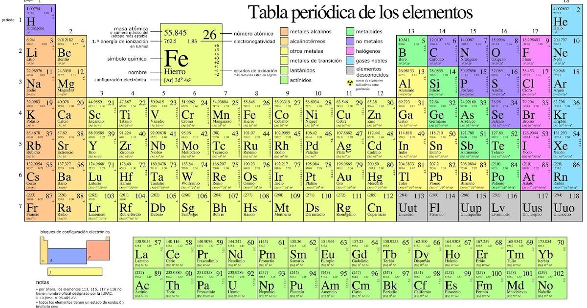 La tabla periodica y sus enlaces quimicos historia de la tabla la tabla periodica y sus enlaces quimicos historia de la tabla periodica urtaz Gallery