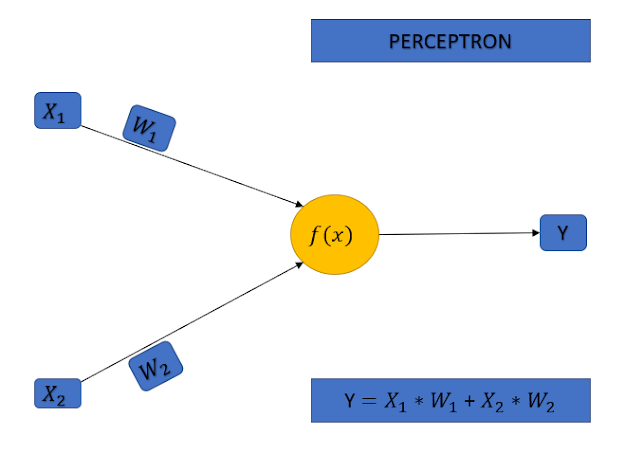 Neural Network Works | Deep learning | Machine Learning | Artificial Intelligence