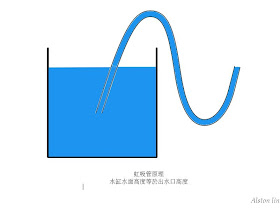 alston.blog: 虹吸管原理
