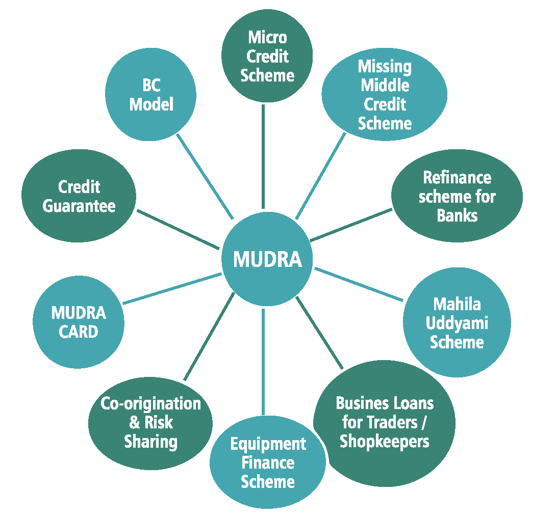 Mudra, Daily Current Affairs: 15th September 2019