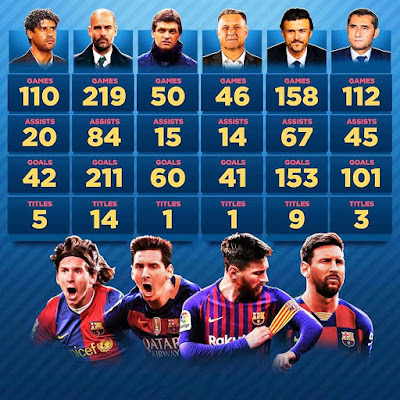 🔴5 #Coaches! 🔵695 #Games! 🔴608 #Goals! 🔵245 #Assists! 💎#Lionel #Messi For You!