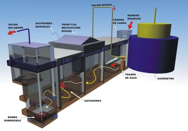 Biodigestor de flujo continuo de desplazamiento horizontal