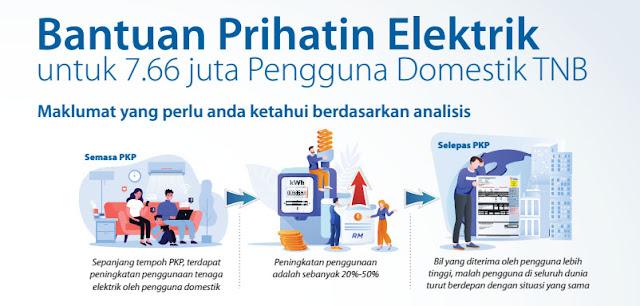 Bantuan Prihatin Elektrik Percuma Untuk 3 Bulan