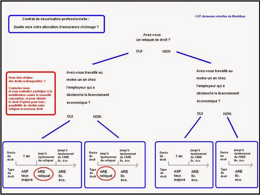 Contrat De Securisation Professionnelle 2015 Faut Il L Accepter Ou