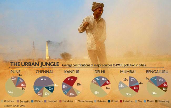 Air pollution in major cities Delhi,  Pune,  Jaipur